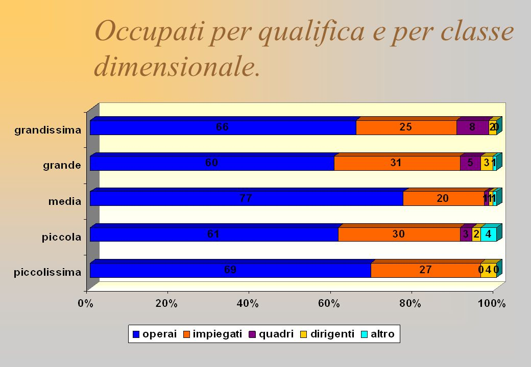 Occupati per qualifica e per classe dimensionale.