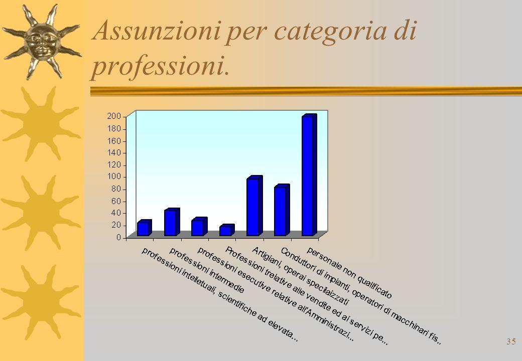 35 Assunzioni per categoria di professioni.
