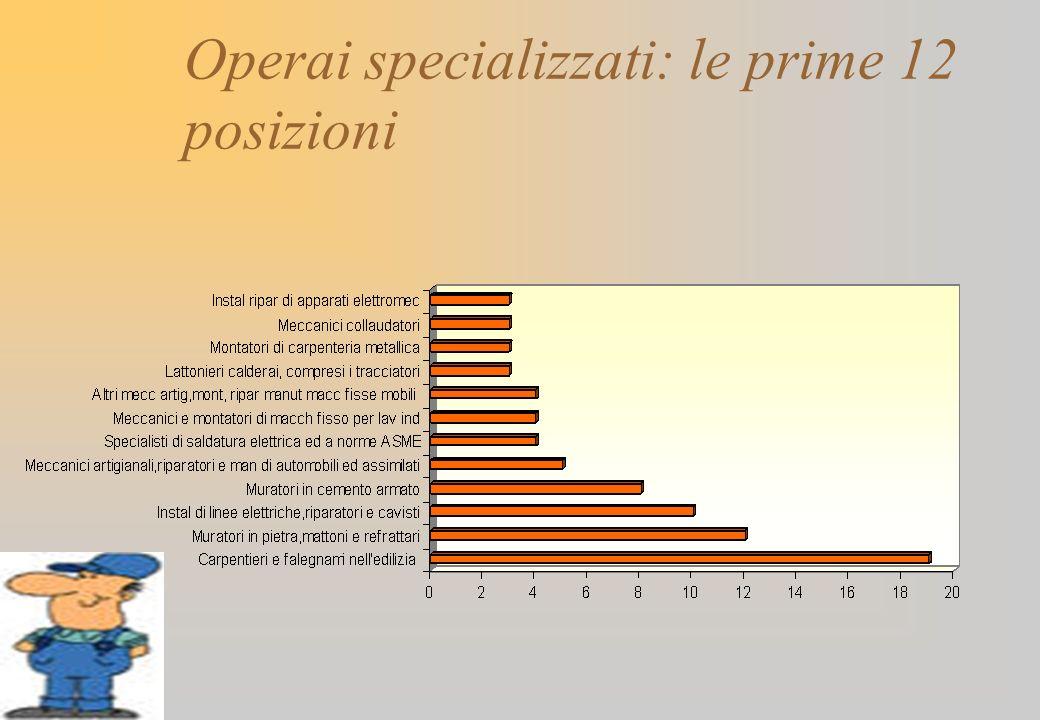Operai specializzati: le prime 12 posizioni