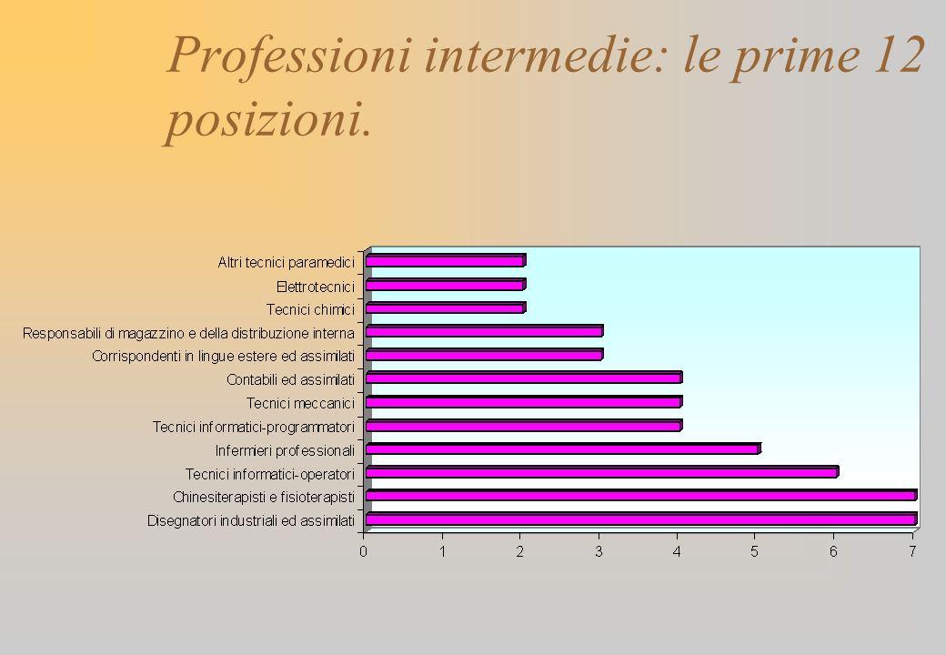 Professioni intermedie: le prime 12 posizioni.