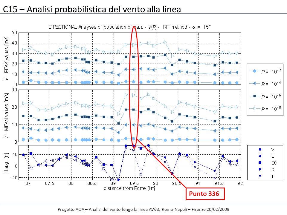 Progetto AOA – Analisi del vento lungo la linea AV/AC Roma-Napoli – Firenze 20/02/2009 C15 – Analisi probabilistica del vento alla linea Punto 336