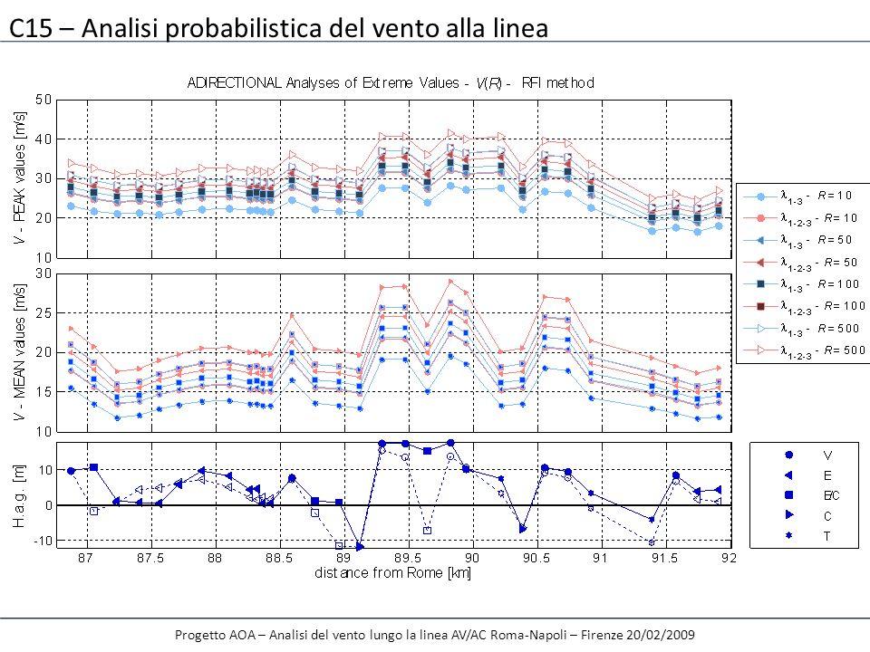 Progetto AOA – Analisi del vento lungo la linea AV/AC Roma-Napoli – Firenze 20/02/2009 C15 – Analisi probabilistica del vento alla linea
