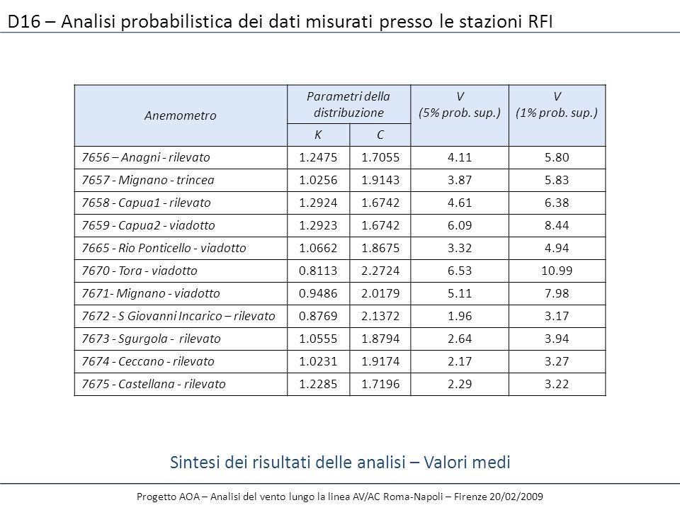 Progetto AOA – Analisi del vento lungo la linea AV/AC Roma-Napoli – Firenze 20/02/2009 D16 – Analisi probabilistica dei dati misurati presso le stazio