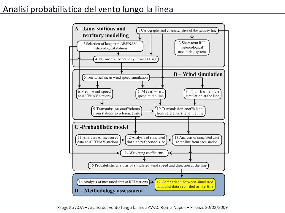 Analisi probabilistica del vento lungo la linea Progetto AOA – Analisi del vento lungo la linea AV/AC Roma-Napoli – Firenze 20/02/2009