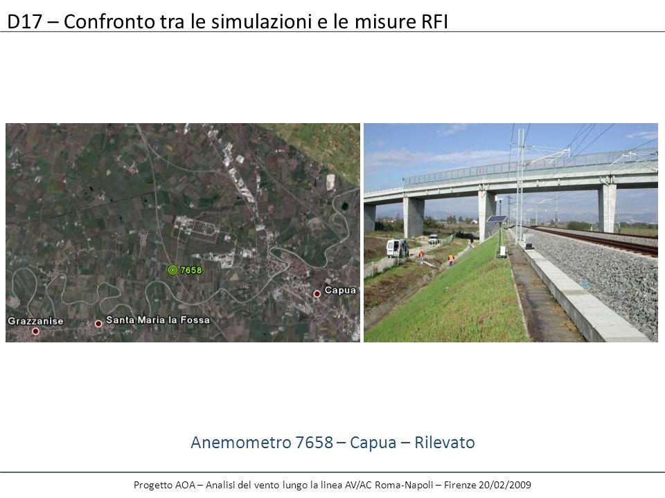 Progetto AOA – Analisi del vento lungo la linea AV/AC Roma-Napoli – Firenze 20/02/2009 Anemometro 7658 – Capua – Rilevato D17 – Confronto tra le simul