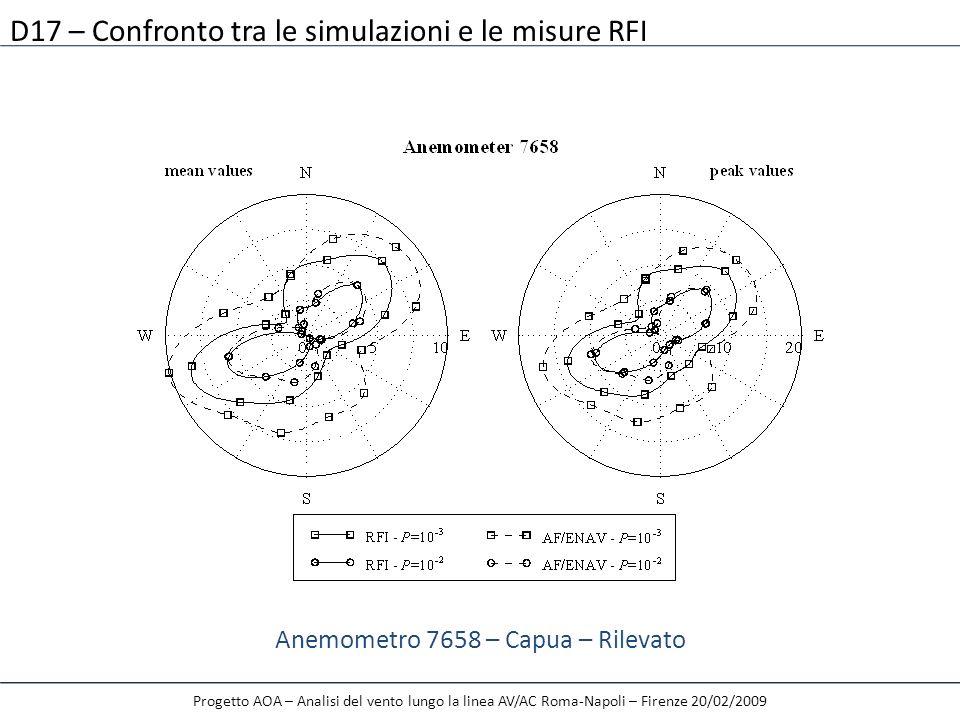 Progetto AOA – Analisi del vento lungo la linea AV/AC Roma-Napoli – Firenze 20/02/2009 D17 – Confronto tra le simulazioni e le misure RFI Anemometro 7