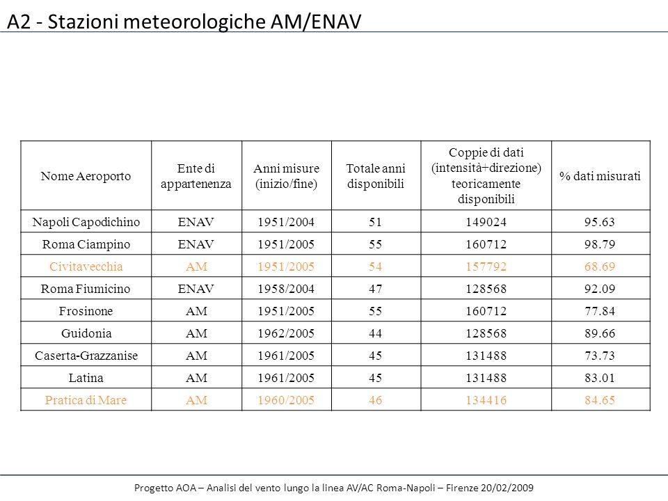 A2 - Stazioni meteorologiche AM/ENAV Progetto AOA – Analisi del vento lungo la linea AV/AC Roma-Napoli – Firenze 20/02/2009 Nome Aeroporto Ente di app