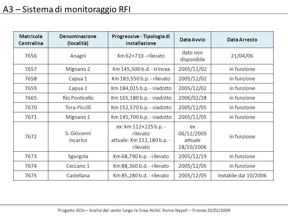 A3 – Sistema di monitoraggio RFI Progetto AOA – Analisi del vento lungo la linea AV/AC Roma-Napoli – Firenze 20/02/2009 Matricola Centralina Denominaz