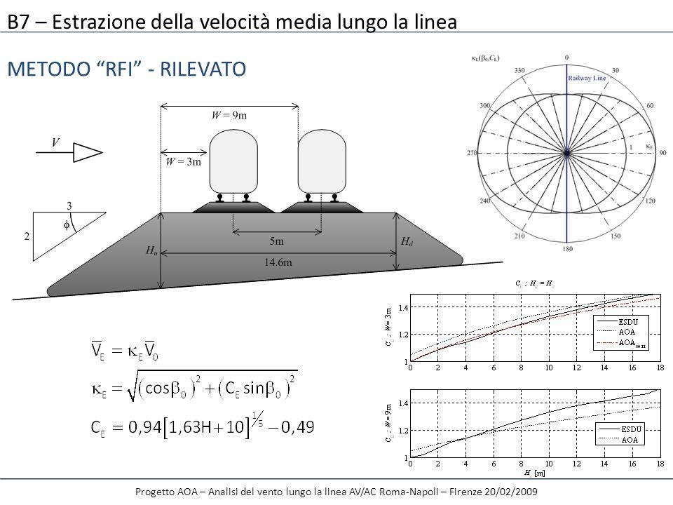 Progetto AOA – Analisi del vento lungo la linea AV/AC Roma-Napoli – Firenze 20/02/2009 METODO RFI - RILEVATO B7 – Estrazione della velocità media lung