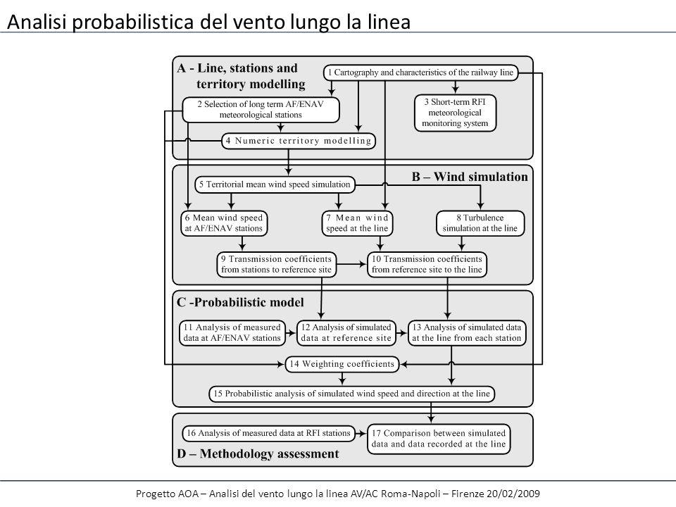 Progetto AOA – Analisi del vento lungo la linea AV/AC Roma-Napoli – Firenze 20/02/2009 Metodo 1 – WINDS – Vento geostrofico: velocità 50 m/s, direzione 0°
