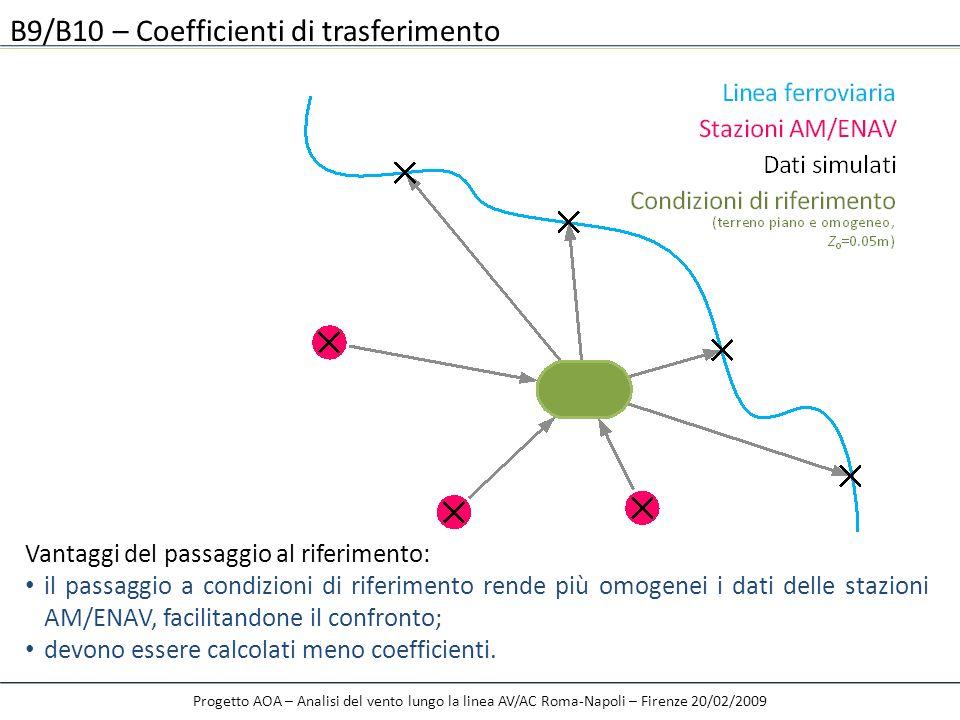Progetto AOA – Analisi del vento lungo la linea AV/AC Roma-Napoli – Firenze 20/02/2009 B9/B10 – Coefficienti di trasferimento Vantaggi del passaggio a