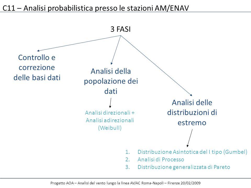 C11 – Analisi probabilistica presso le stazioni AM/ENAV 3 FASI Controllo e correzione delle basi dati Analisi della popolazione dei dati Analisi delle