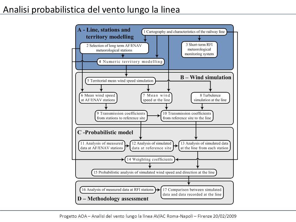 Progetto AOA – Analisi del vento lungo la linea AV/AC Roma-Napoli – Firenze 20/02/2009 B8 – Simulazione della turbolenza atmosferica Velocità di picco del vento su terreno piano: Metodo AOA: OVUNQUE Metodo RFI: