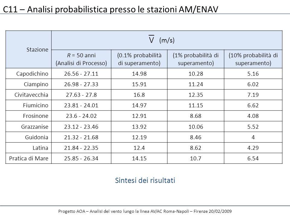 Progetto AOA – Analisi del vento lungo la linea AV/AC Roma-Napoli – Firenze 20/02/2009 C11 – Analisi probabilistica presso le stazioni AM/ENAV Sintesi