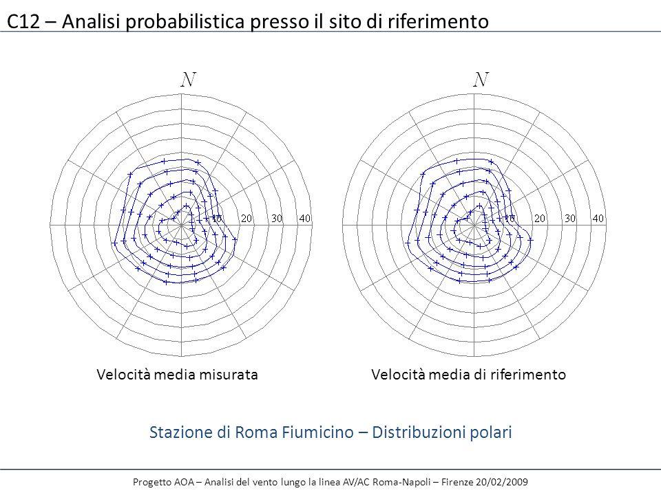 C12 – Analisi probabilistica presso il sito di riferimento Stazione di Roma Fiumicino – Distribuzioni polari Velocità media misurataVelocità media di