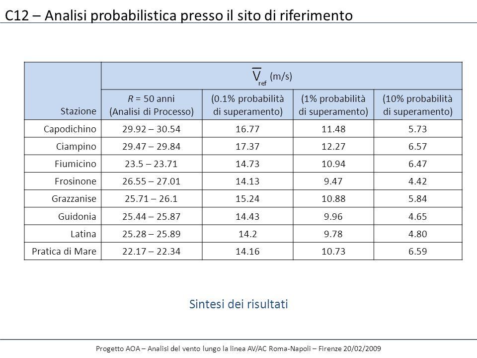 Stazione (m/s) R = 50 anni (Analisi di Processo) (0.1% probabilità di superamento) (1% probabilità di superamento) (10% probabilità di superamento) Ca