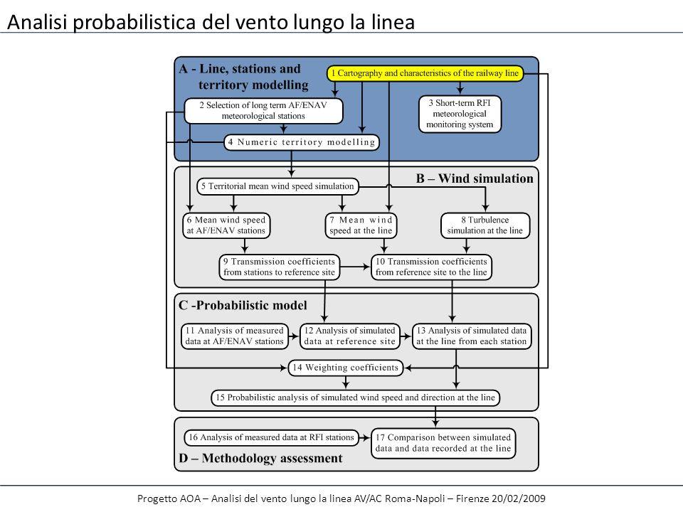 A1 – Linea ferroviaria Progetto AOA – Analisi del vento lungo la linea AV/AC Roma-Napoli – Firenze 20/02/2009