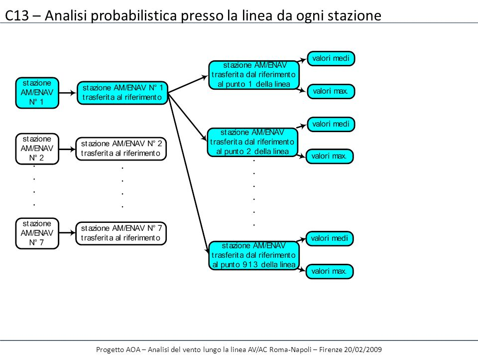 Progetto AOA – Analisi del vento lungo la linea AV/AC Roma-Napoli – Firenze 20/02/2009 C13 – Analisi probabilistica presso la linea da ogni stazione