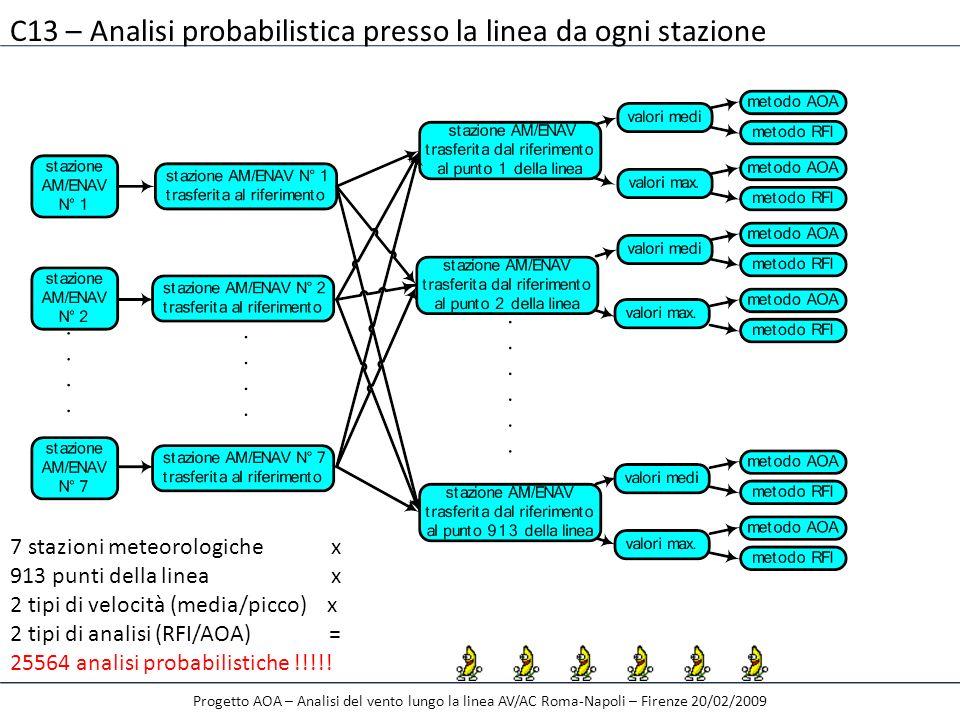Progetto AOA – Analisi del vento lungo la linea AV/AC Roma-Napoli – Firenze 20/02/2009 7 stazioni meteorologiche x 913 punti della linea x 2 tipi di v