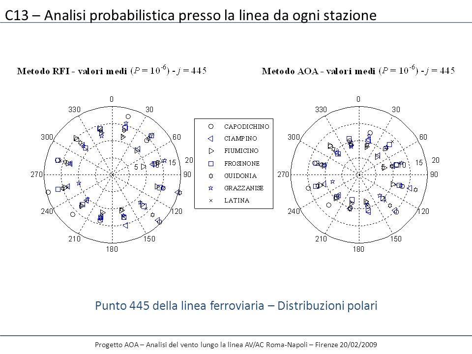 Progetto AOA – Analisi del vento lungo la linea AV/AC Roma-Napoli – Firenze 20/02/2009 Punto 445 della linea ferroviaria – Distribuzioni polari C13 –