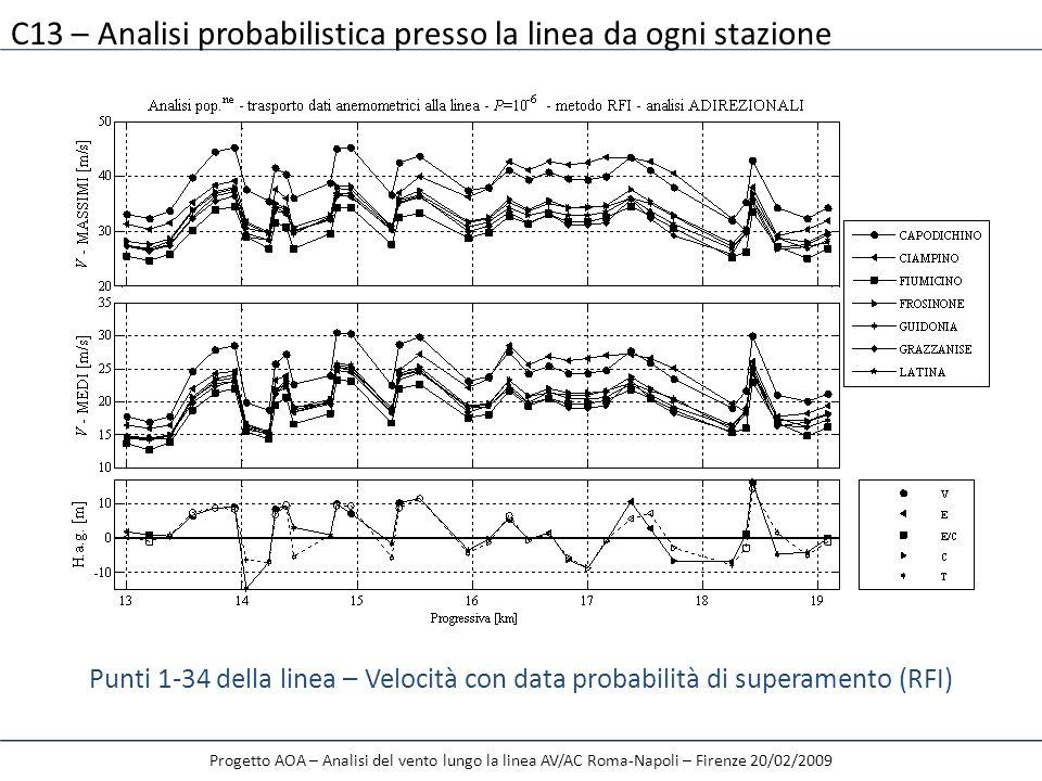 Progetto AOA – Analisi del vento lungo la linea AV/AC Roma-Napoli – Firenze 20/02/2009 Punti 1-34 della linea – Velocità con data probabilità di super