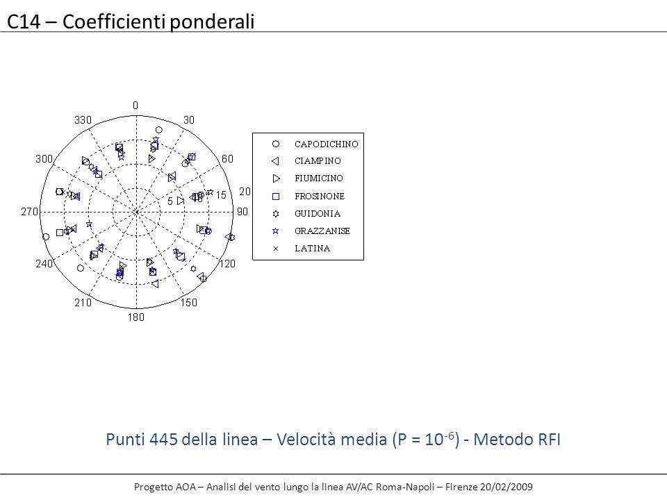 C14 – Coefficienti ponderali Punti 445 della linea – Velocità media (P = 10 -6 ) - Metodo RFI