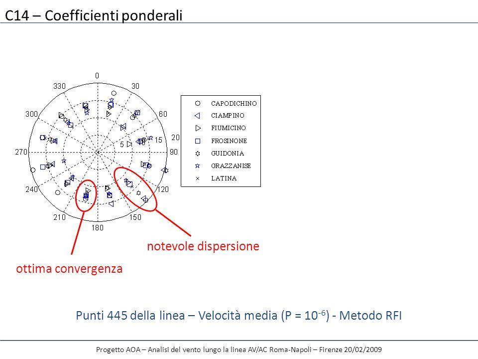 Progetto AOA – Analisi del vento lungo la linea AV/AC Roma-Napoli – Firenze 20/02/2009 C14 – Coefficienti ponderali ottima convergenza notevole disper