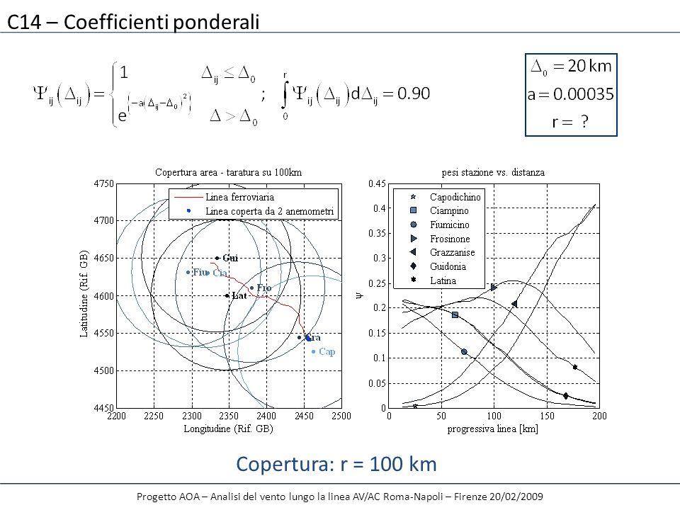 Progetto AOA – Analisi del vento lungo la linea AV/AC Roma-Napoli – Firenze 20/02/2009 C14 – Coefficienti ponderali Copertura: r = 100 km