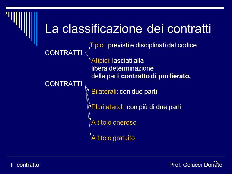 La classificazione dei contratti Tipici: previsti e disciplinati dal codice CONTRATTI Atipici: lasciati alla libera determinazione delle parti contrat