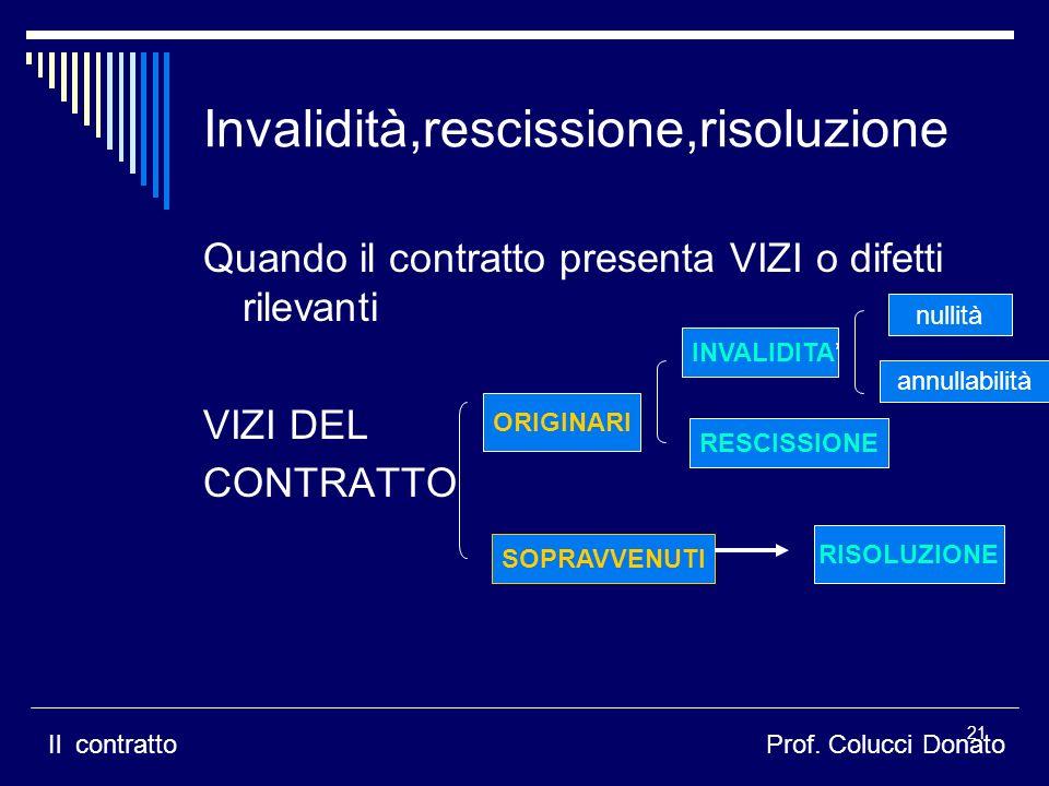 Invalidità,rescissione,risoluzione Quando il contratto presenta VIZI o difetti rilevanti VIZI DEL CONTRATTO ORIGINARI SOPRAVVENUTI INVALIDITA RESCISSIONE nullità annullabilità RISOLUZIONE Il contrattoProf.