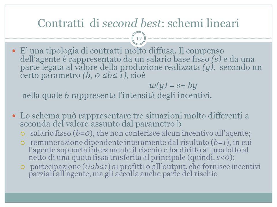 Contratti di second best: schemi lineari E una tipologia di contratti molto diffusa. Il compenso dellagente è rappresentato da un salario base fisso (