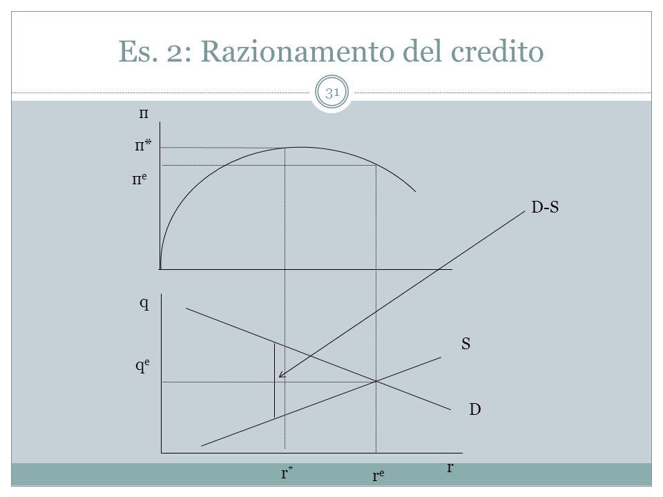 Es. 2: Razionamento del credito r п q D S rere r*r* п*п* пeпe qeqe D-S 31
