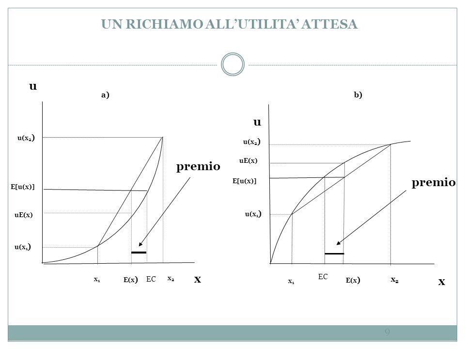 UN RICHIAMO ALLUTILITA ATTESA E[u(x)] uE(x) E[u(x)] u x u x x1x1 x1x1 x2x2 x2x2 E(x ) premio u(x 1 ) u(x 2 ) u(x 1 ) u(x 2 ) a) b) EC 9