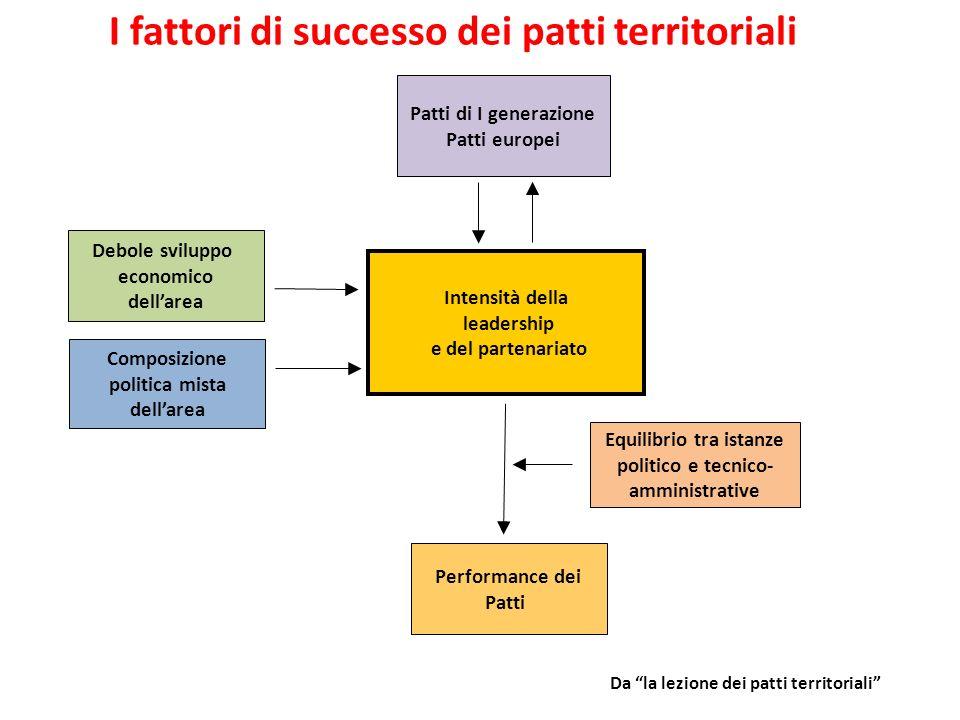I fattori di successo dei patti territoriali Intensità della leadership e del partenariato Patti di I generazione Patti europei Debole sviluppo econom