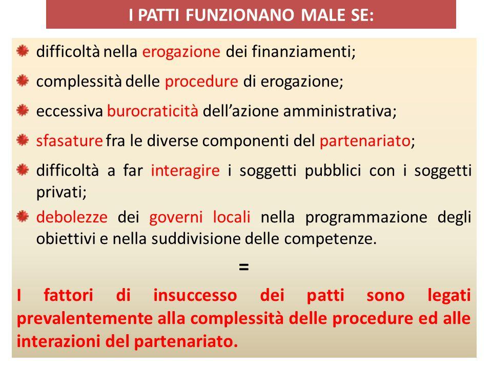 I PATTI FUNZIONANO MALE SE: difficoltà nella erogazione dei finanziamenti; complessità delle procedure di erogazione; eccessiva burocraticità dellazio