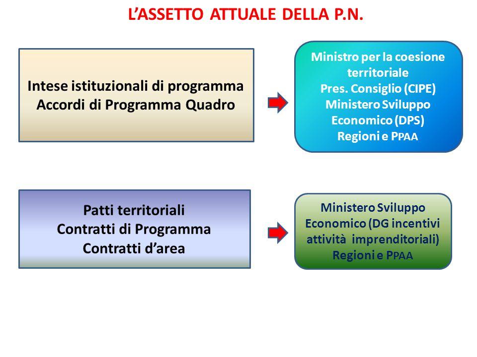 Intese istituzionali di programma Accordi di Programma Quadro Patti territoriali Contratti di Programma Contratti darea LASSETTO ATTUALE DELLA P.N. Mi