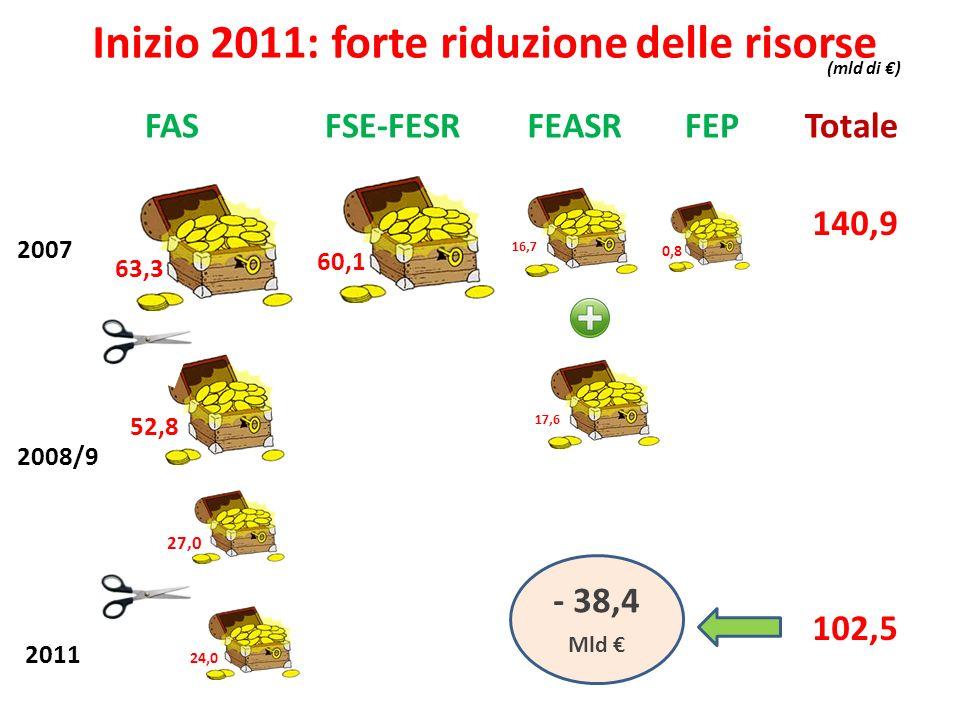 Inizio 2011: forte riduzione delle risorse FASFSE-FESRFEASRFEP 2007 60,1 Totale 63,3 16,7 0,8 140,9 (mld di ) 2008/9 27,0 52,8 2011 24,0 17,6 102,5 -