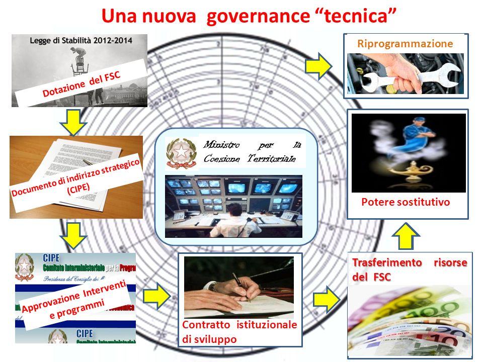 Una nuova governance tecnica Contratto istituzionale di sviluppo Riprogrammazione Ministro per la Coesione Territoriale Trasferimento risorse del FSC