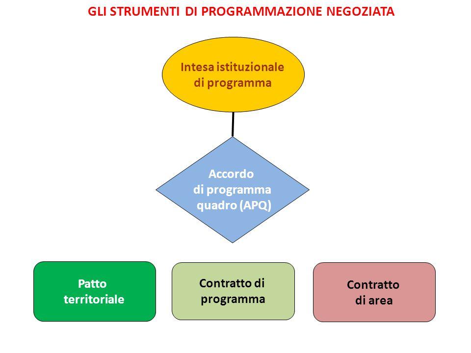 GLI STRUMENTI DI PROGRAMMAZIONE NEGOZIATA Intesa istituzionale di programma Accordo di programma quadro (APQ) Contratto di programma Contratto di area