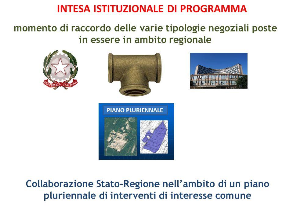 PIANO PLURIENNALE momento di raccordo delle varie tipologie negoziali poste in essere in ambito regionale INTESA ISTITUZIONALE DI PROGRAMMA Collaboraz