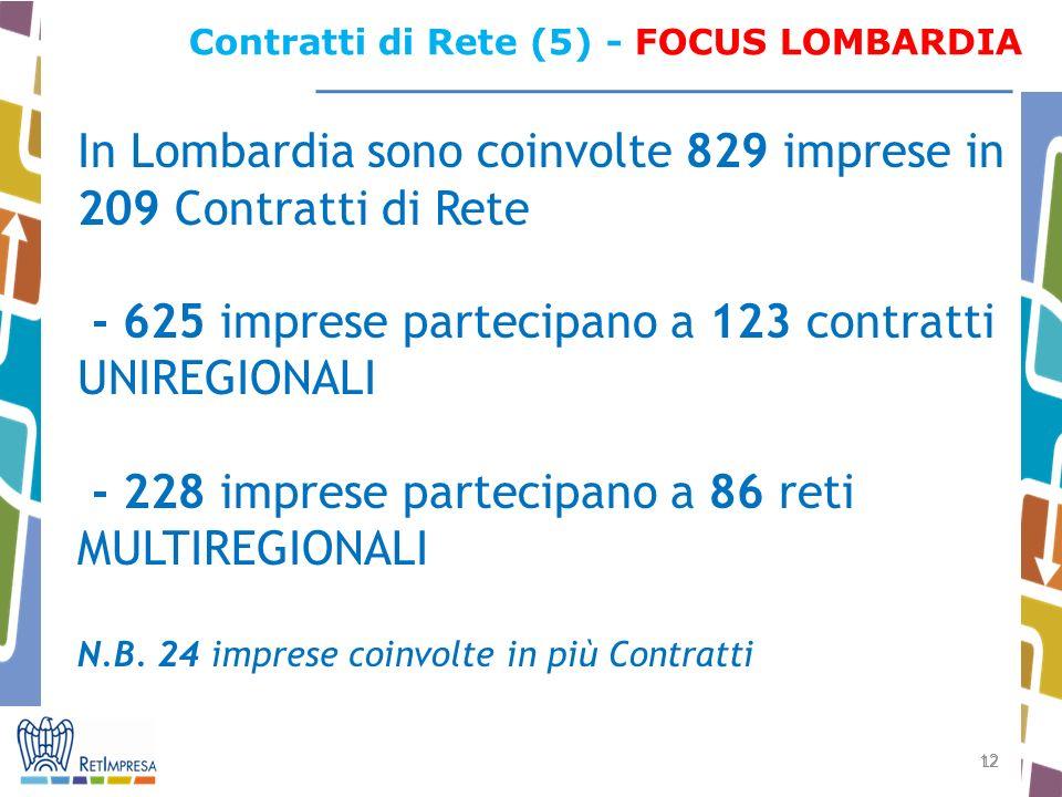 12 Contratti di Rete (5) - FOCUS LOMBARDIA In Lombardia sono coinvolte 829 imprese in 209 Contratti di Rete - 625 imprese partecipano a 123 contratti UNIREGIONALI - 228 imprese partecipano a 86 reti MULTIREGIONALI N.B.
