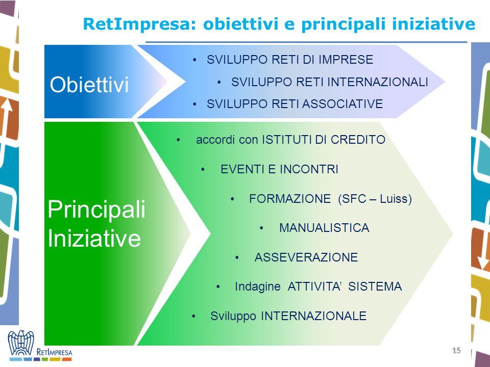 15 RetImpresa: obiettivi e principali iniziative Obiettivi SVILUPPO RETI DI IMPRESE SVILUPPO RETI INTERNAZIONALI SVILUPPO RETI ASSOCIATIVE Principali Iniziative accordi con ISTITUTI DI CREDITO EVENTI E INCONTRI FORMAZIONE (SFC – Luiss) MANUALISTICA ASSEVERAZIONE Indagine ATTIVITA SISTEMA Sviluppo INTERNAZIONALE