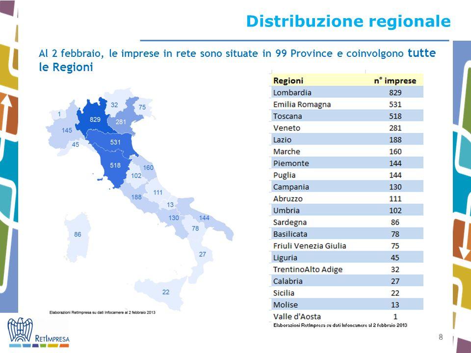 8 8 Distribuzione regionale Al 2 febbraio, le imprese in rete sono situate in 99 Province e coinvolgono tutte le Regioni