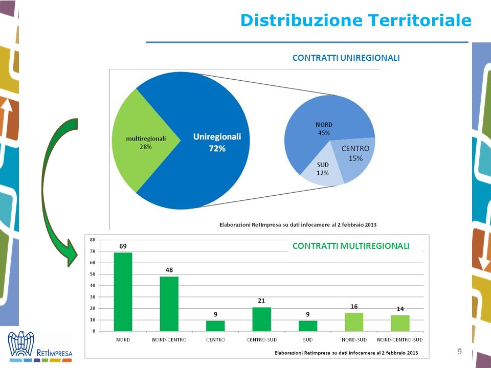 9 9 Distribuzione Territoriale CONTRATTI UNIREGIONALI CONTRATTI MULTIREGIONALI
