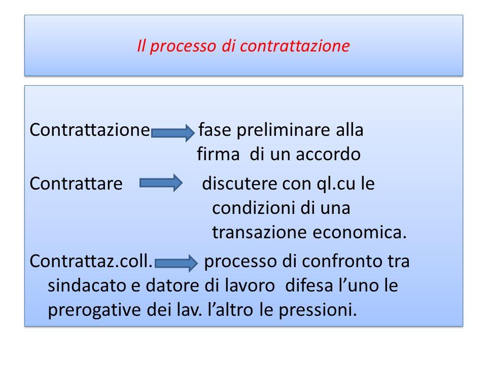 Il processo di contrattazione Contrattazione fase preliminare alla firma di un accordo Contrattare discutere con ql.cu le condizioni di una transazion
