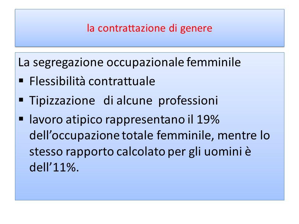 la contrattazione di genere La segregazione occupazionale femminile Flessibilità contrattuale Tipizzazione di alcune professioni lavoro atipico rappre
