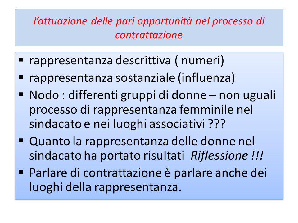 lattuazione delle pari opportunità nel processo di contrattazione rappresentanza descrittiva ( numeri) rappresentanza sostanziale (influenza) Nodo : d