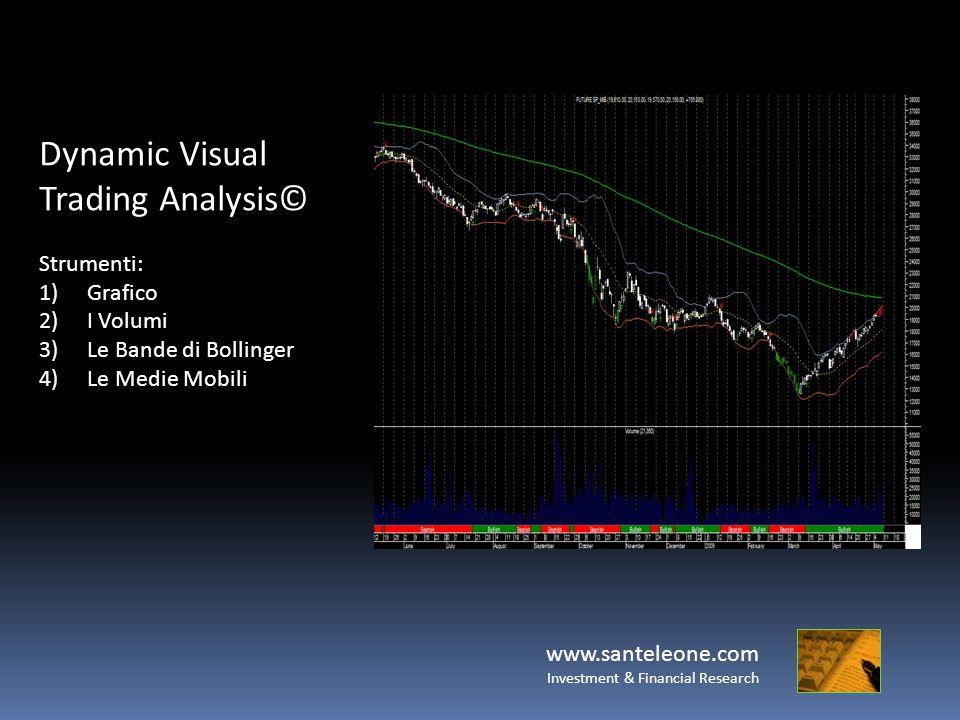 www.santeleone.com Investment & Financial Research Dynamic Visual Trading Analysis© Strumenti: 1)Grafico 2)I Volumi 3)Le Bande di Bollinger 4)Le Medie Mobili