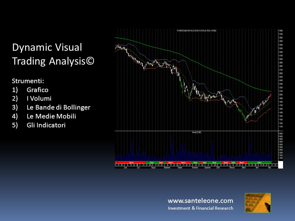 www.santeleone.com Investment & Financial Research Dynamic Visual Trading Analysis© Strumenti: 1)Grafico 2)I Volumi 3)Le Bande di Bollinger 4)Le Medie