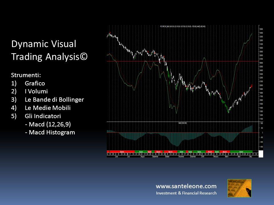 www.santeleone.com Investment & Financial Research Dynamic Visual Trading Analysis© Strumenti: 1)Grafico 2)I Volumi 3)Le Bande di Bollinger 4)Le Medie Mobili 5)Gli Indicatori - Macd (12,26,9) - Macd Histogram